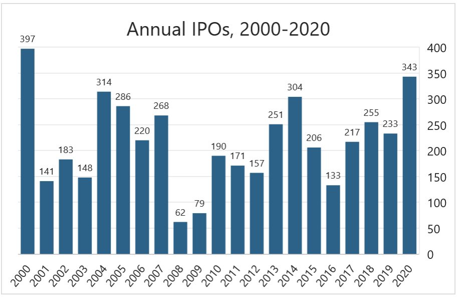 Annual IPOs 2000-2020