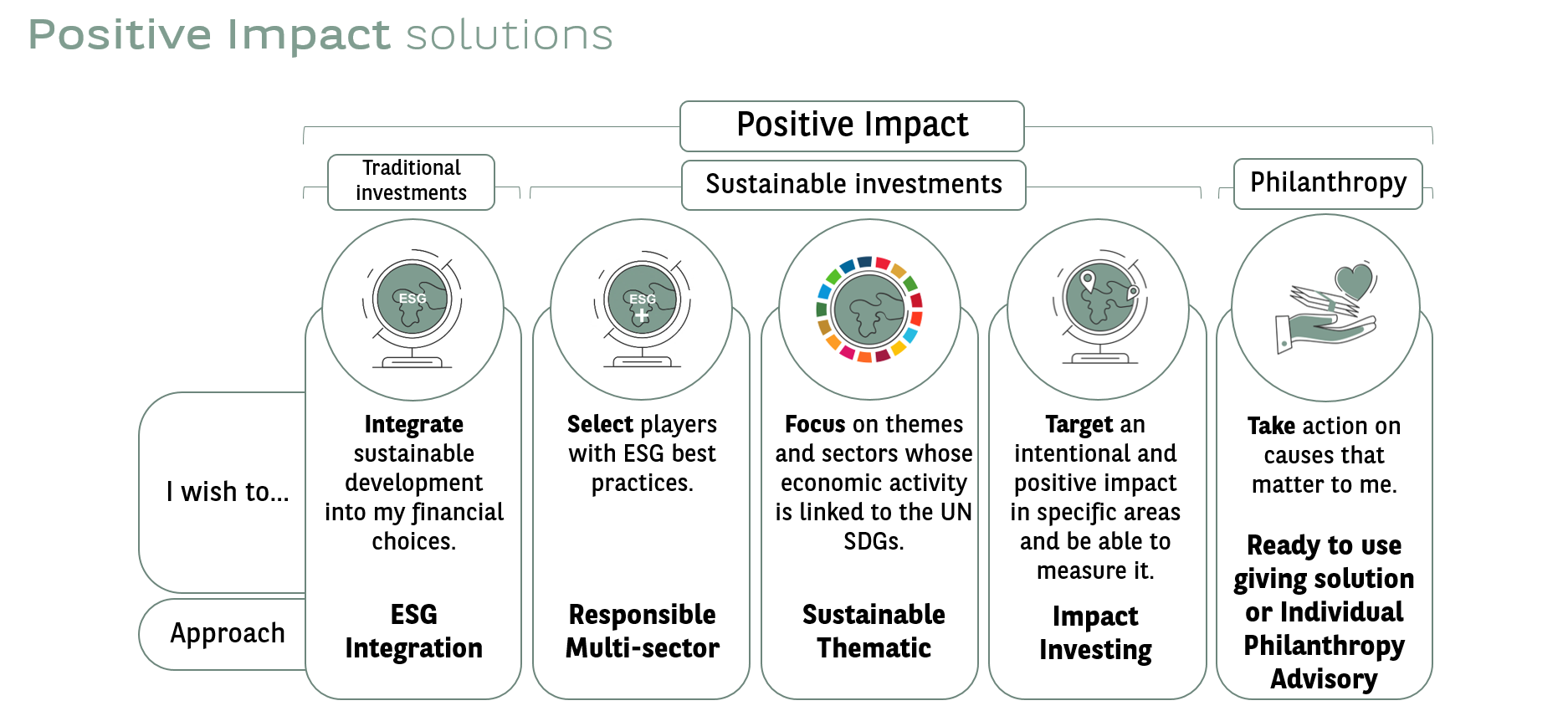Positive Impact / SRI / Performance / Durable / Sustainable Investment / Mutlisector / thematic