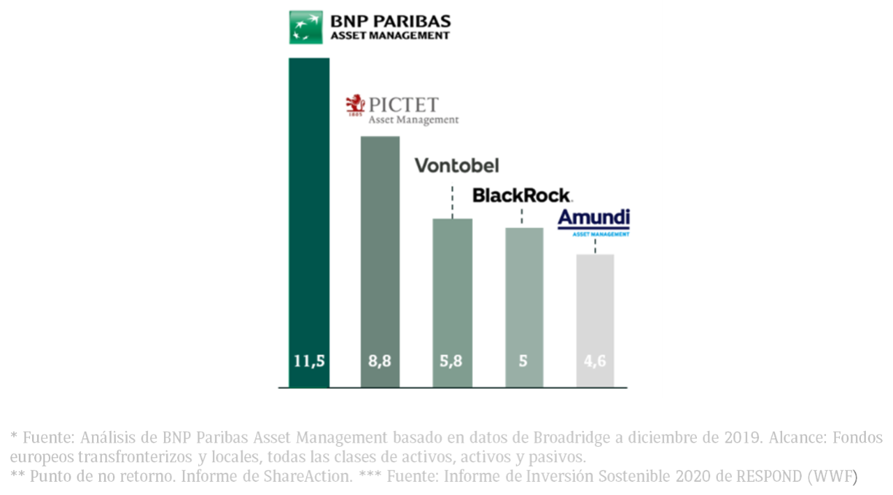 Top Asset Manager on Sustainable Themes***  (AuM, €bn)