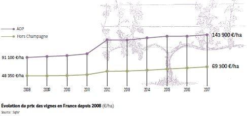 Évolution des prix des vignes en France depuis 2008