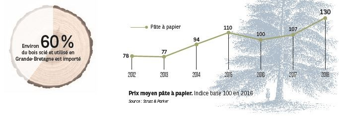 Prix moyen pâte à papier I Agrifrance I BNP Paribas Wealth Management