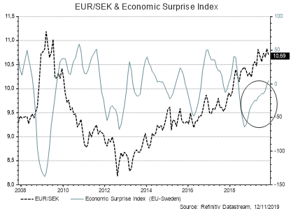 EUR/NOK & Indice de Surprise Economique