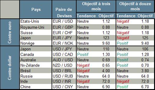 BNP paribas Currency