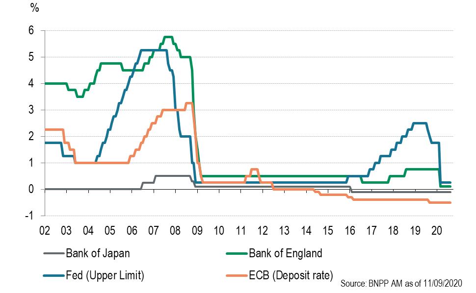 Variations des taux directeurs des principales banques centrales 2002-2020