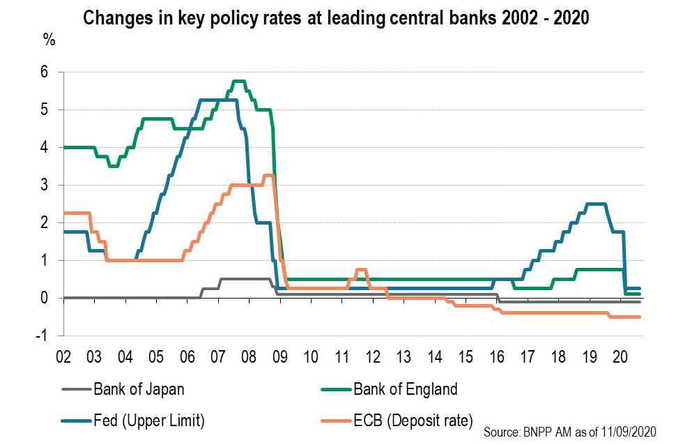 Changes in key policy rates at leading central banks 2002-2020
