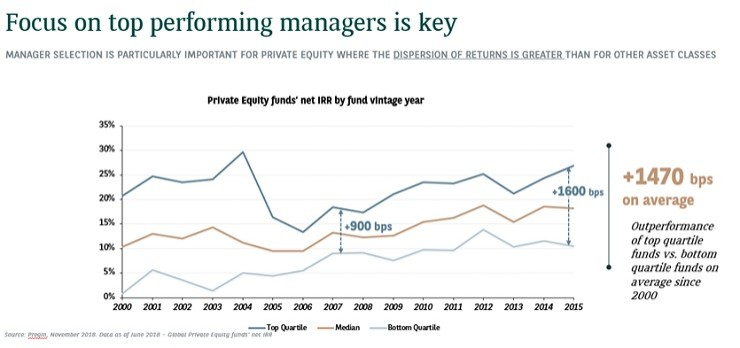 pe fund managers