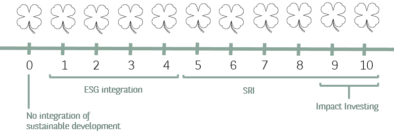 Methodology Clover