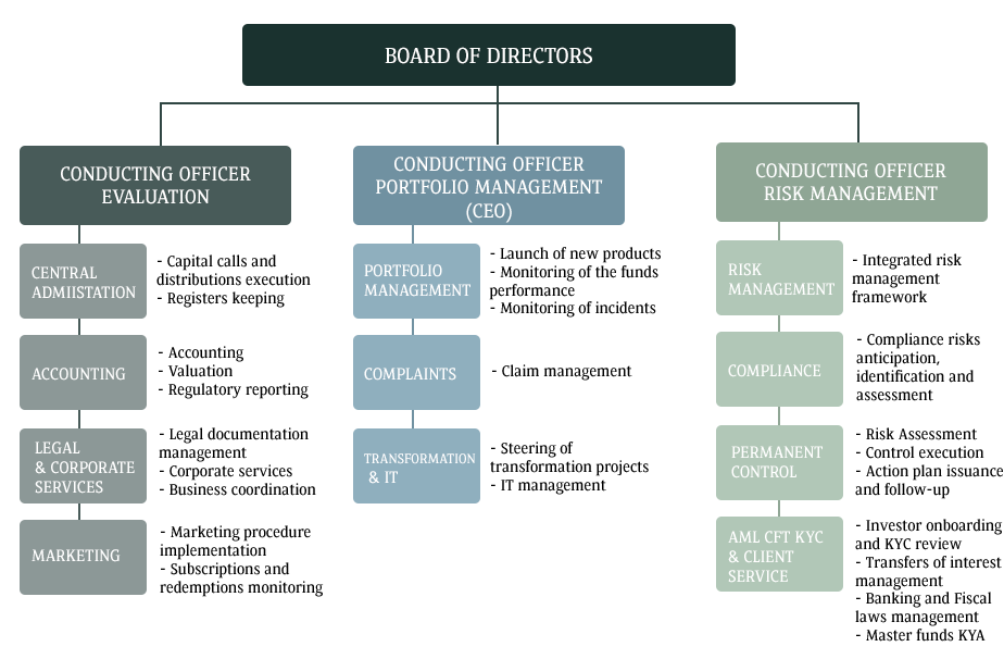 Global General Partner - organisational chart