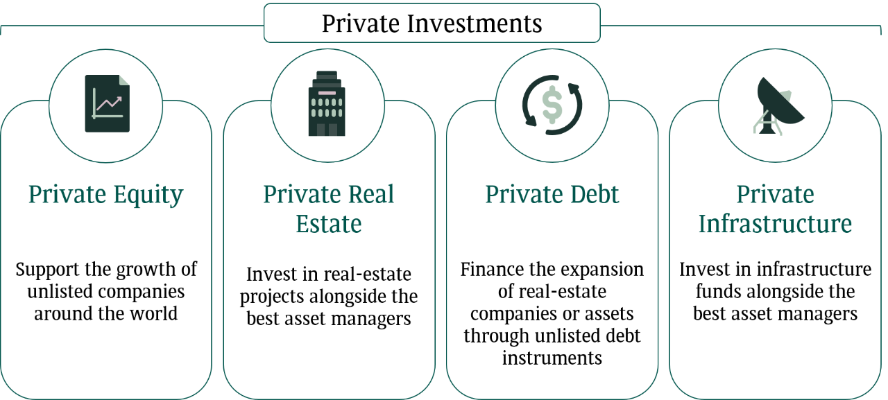 Private Investments