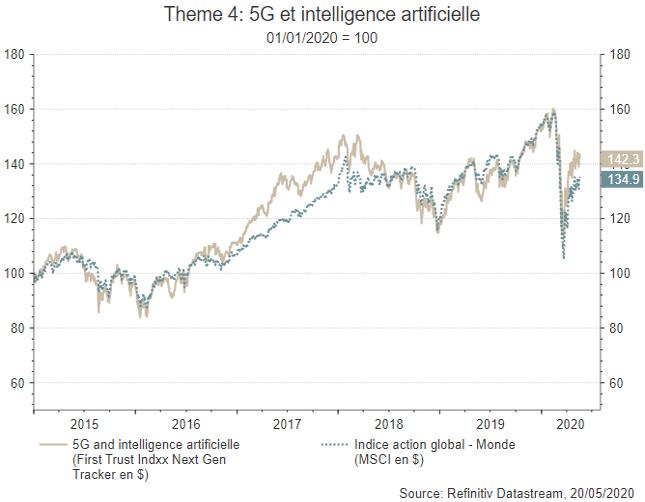 Graphique - Les promesses de la 5G commencent à se refléter dans les cours boursiers - Thème 8