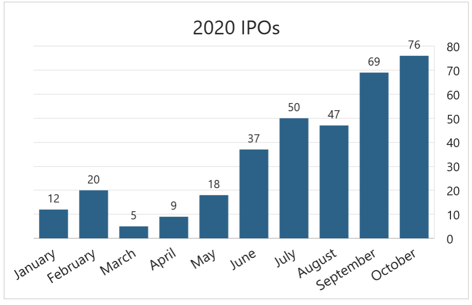 Nombre d'introductions en bourse enregistré en 2020