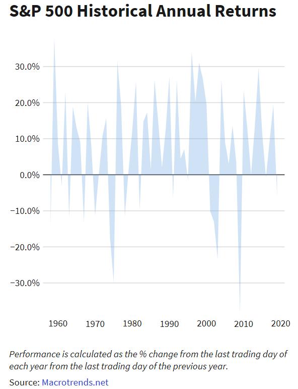 S&P 500 Historical Annual Returns