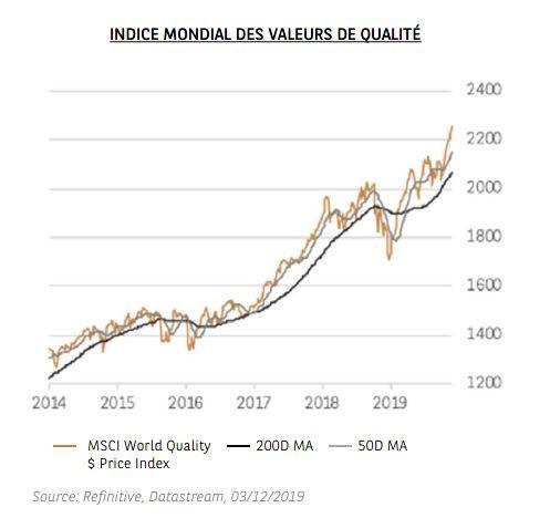 Graphique - INDICE MONDIAL DES VALEURS DE QUALITÉ - Thème 2