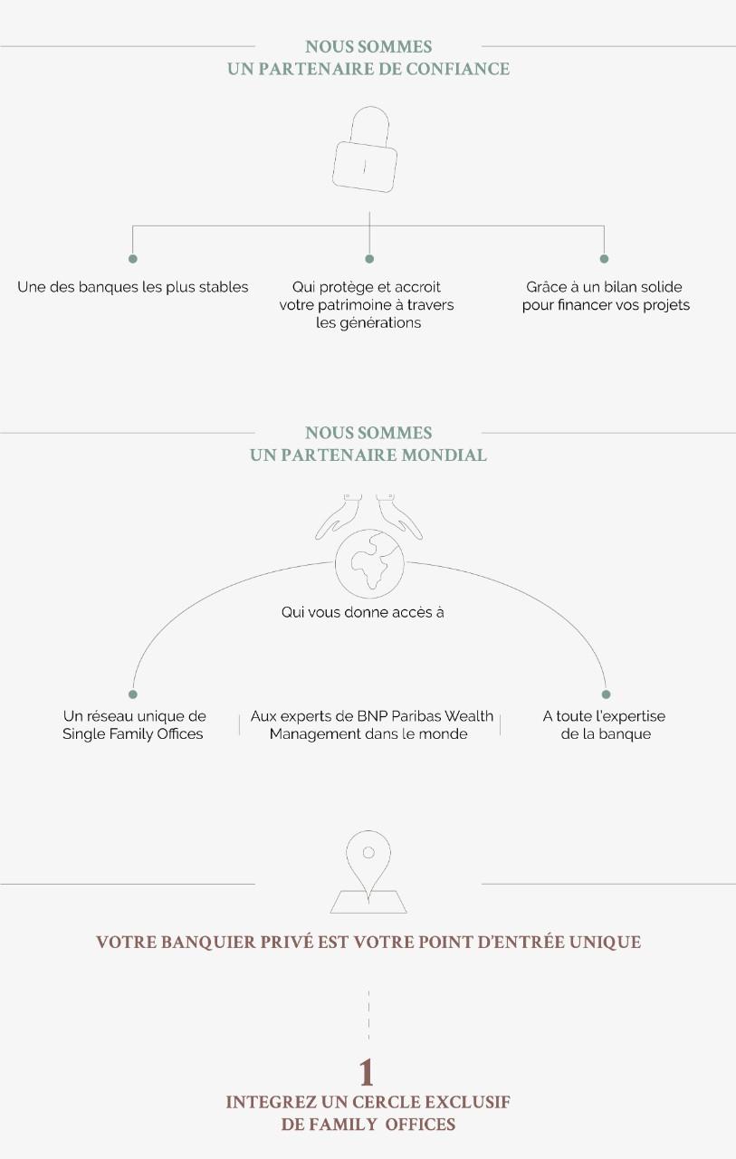 Single Family Office | BNP Paribas Wealth Management