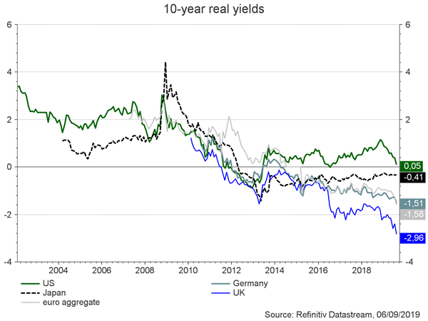 10-years real yields