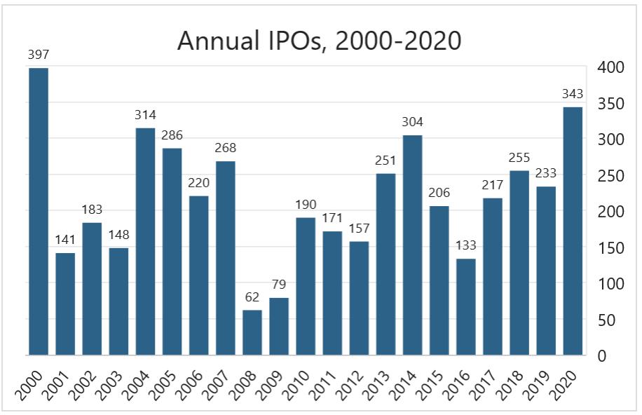 Nombre annuel d'introductions en bourse (2000-2020)