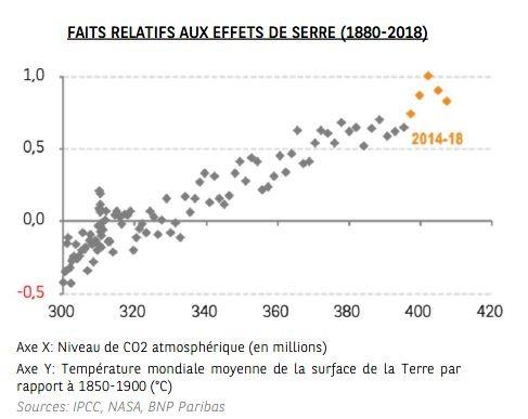 Graphique - FAITS RELATIFS AUX EFFETS DE SERRE (1880-2018) - Thème 6