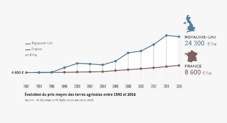 Evolution prix moyen terres agricoles I BNP Paribas Wealth Management