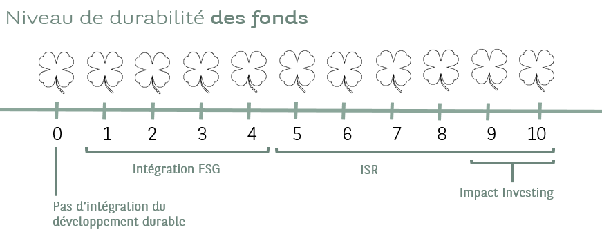 Notation_trèfles I BNP Paribas Wealth Management