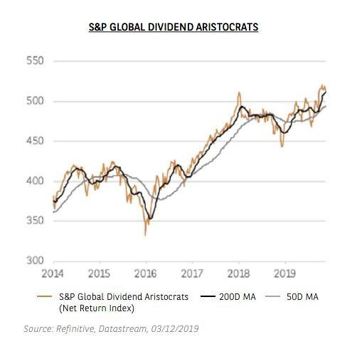 Graphique - S&P GLOBAL DIVIDEND ARISTOCRATS - Thème 1