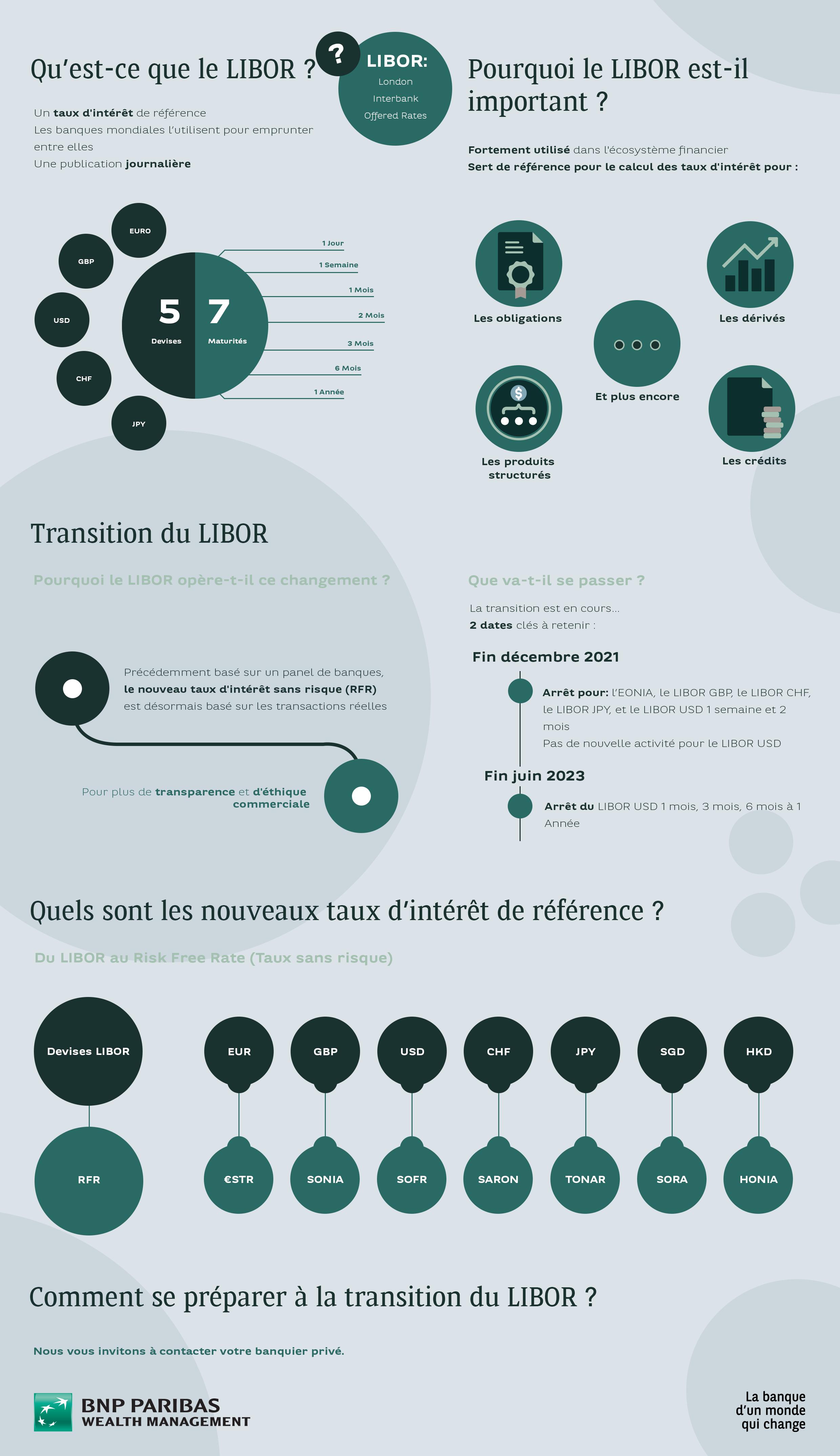 LIBOR Infography