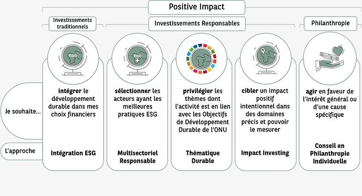 Positive Impact I BNP Paribas Wealth Management