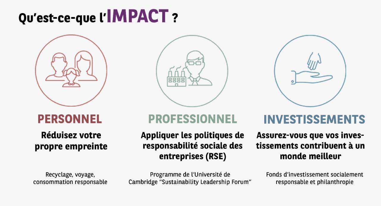 Impact Journey | BNP Paribas Wealth Management