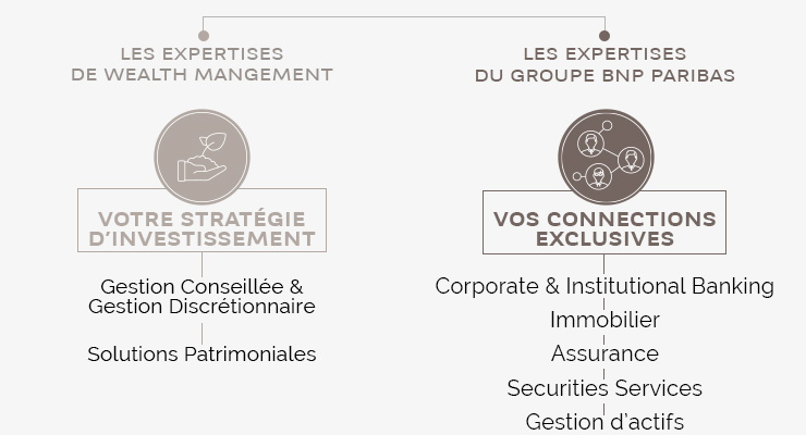 BNP Paribas Wealth Management Entrepreneurs