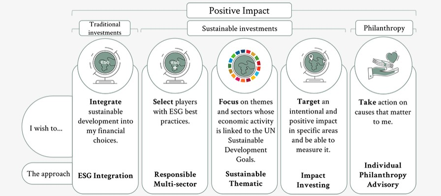 Positive Impact / SRI / Sustainable Investment