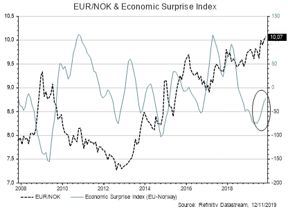 EUR/SEK & Economic Surprise Index