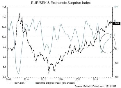EUR/NOK & Indice de Surprise Economique